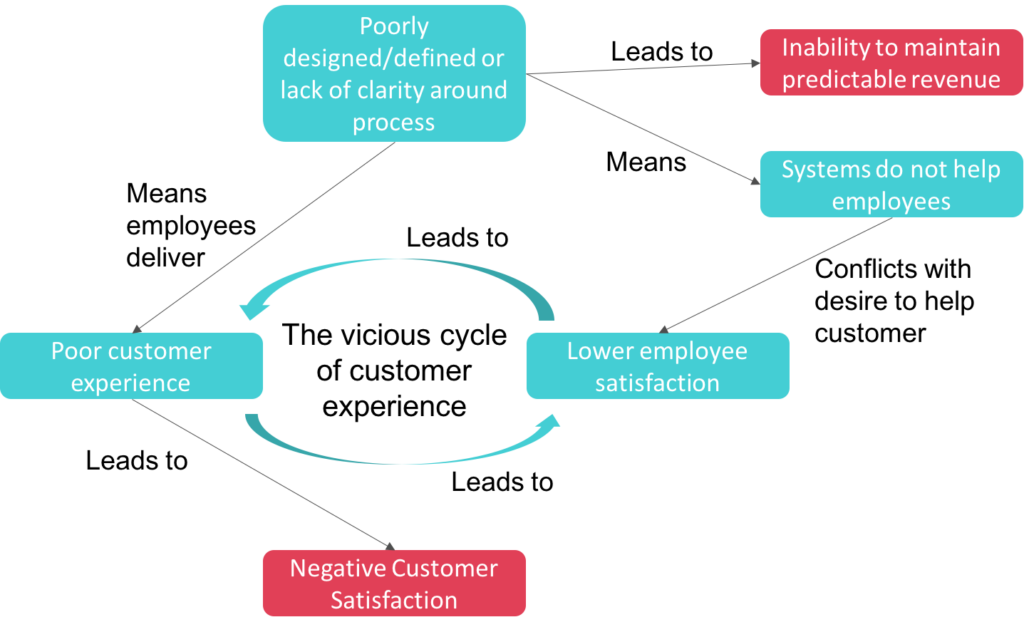 the_vicious_cycle_of_customer_experience