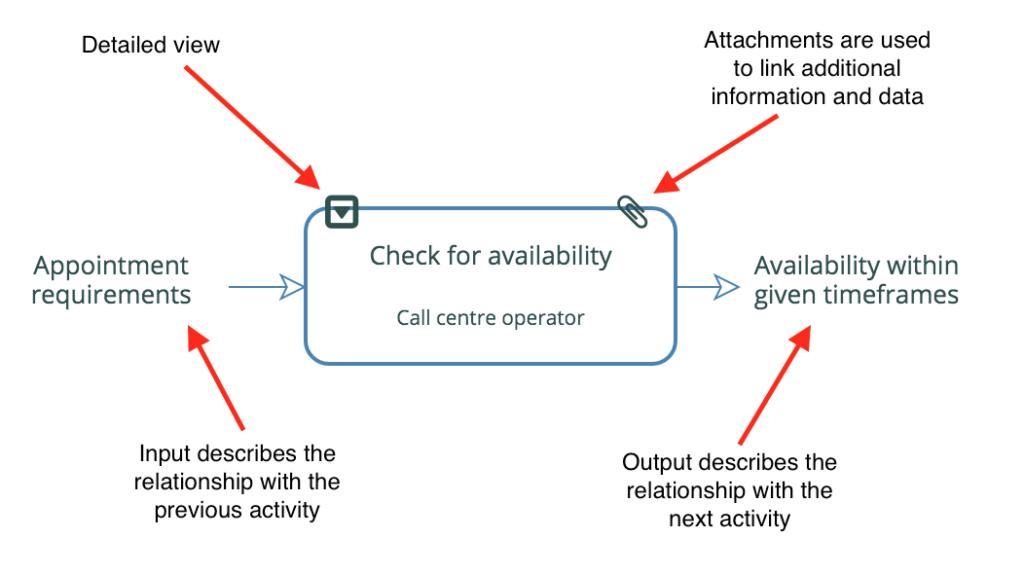 activity_boundary