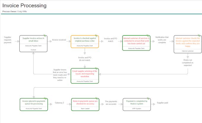 Skore Process Map