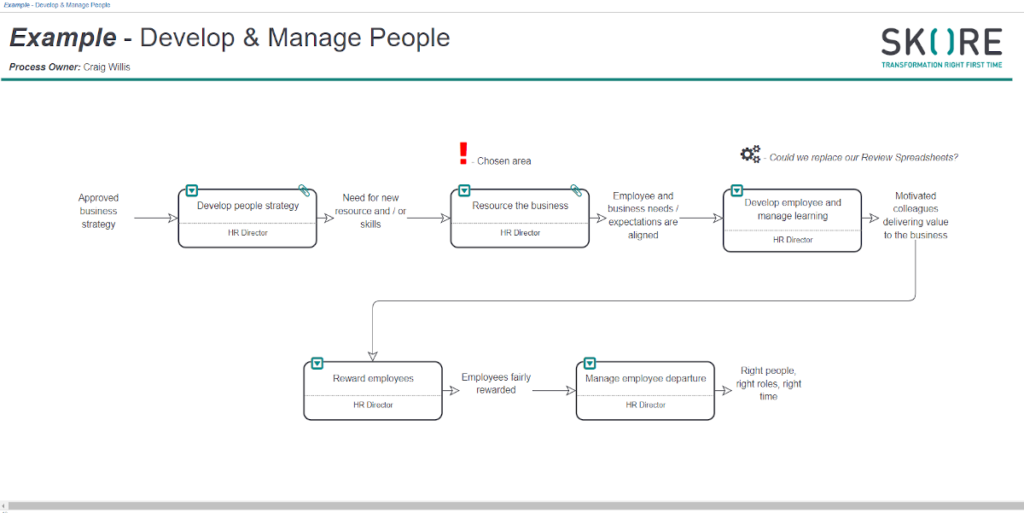 Develop and Manage People Process