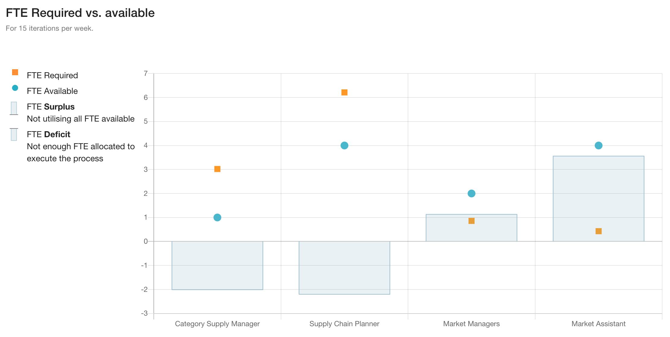Skore Quantify FTE Analysis - Screenshot taken from Skore