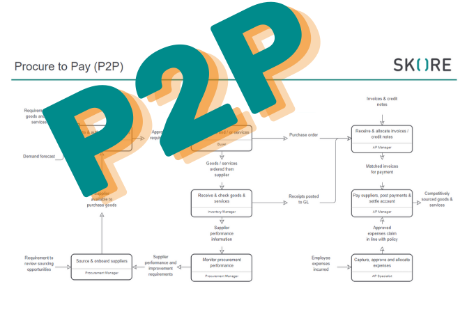 How to map Procure to Pay Process
