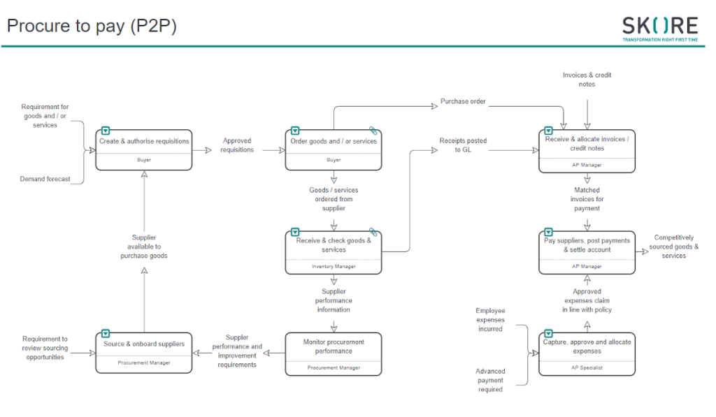 P2P Process in Skore