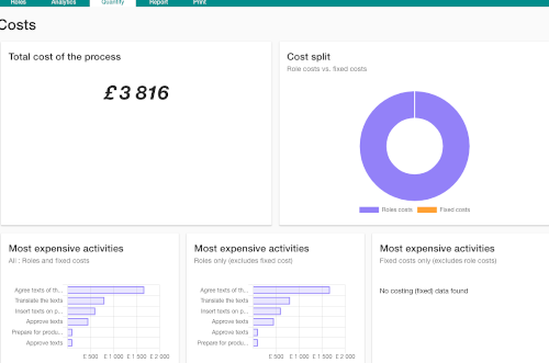 Process cost Dashboard