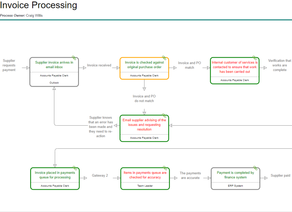 Invoice Process Map