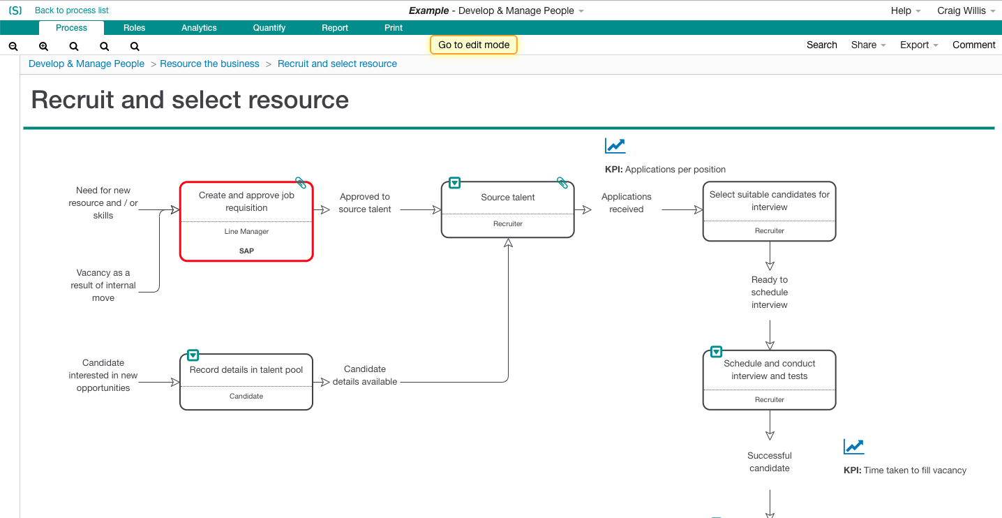 Skore Recruitment Process Map