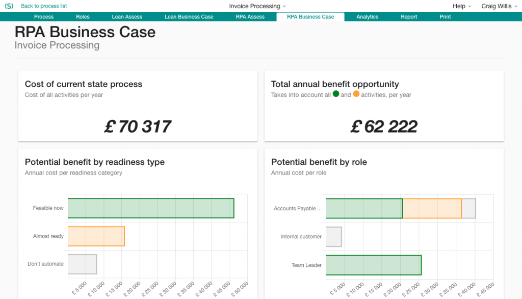 Successful process discovery RPA business case dashboard created by Skore