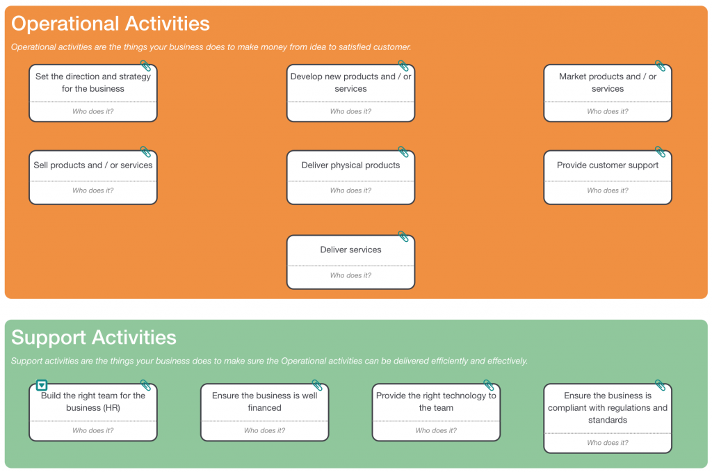 Skore's Business on a Page for describing activities. Use this to understand how to map an As-Is Process