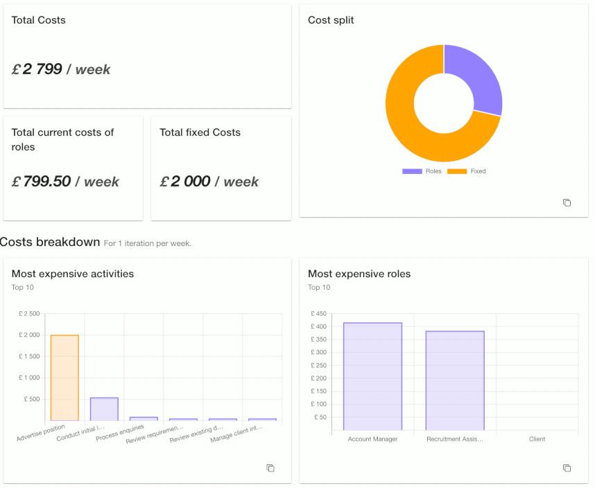 simple activity based costing dashboard in Skore
