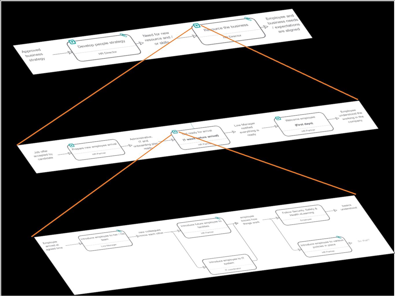 Hierarchy of Skore Process